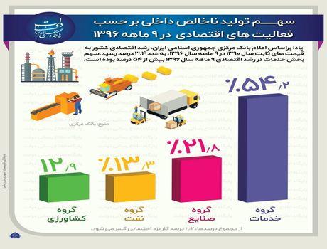 وضعیت تولید ناخالص ملی در ۹ ماهه۹۶ +اینفوگرافیک
