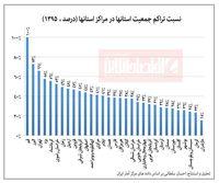 تراکم جمعیت کدام مرکز استان بیشتر است؟ +نمودار