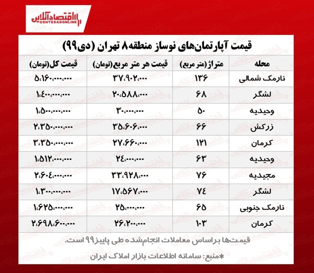 قیمت نوسازهای منطقه ۸ تهران
