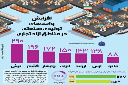 افزایش واحدهای تولیدی صنعتی در مناطق آزاد تجاری +اینفوگرافیک