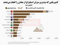 کشورهای پیشرو در استخراج معادن کدامند؟/ ایران در جایگاه دهم جهان