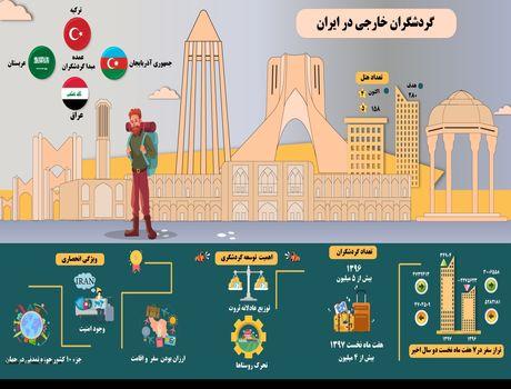 گردشگران خارجی در ایران +اینفوگرافیک