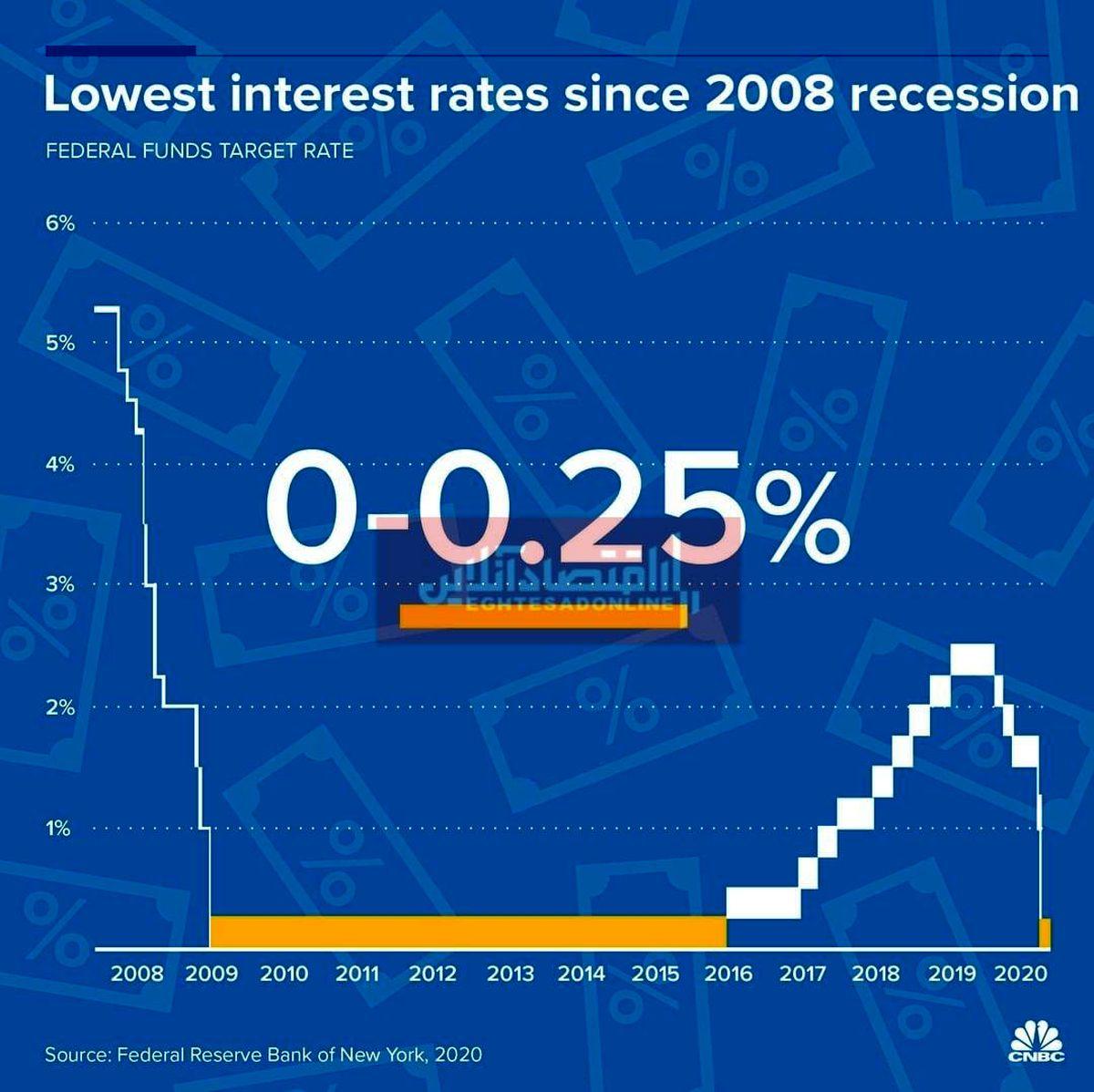کاهش نرخ بهره در آمریکا به پایین ترین حد از سال2008/ کدام کشورها نرخ بهره را کاهش دادهاند؟