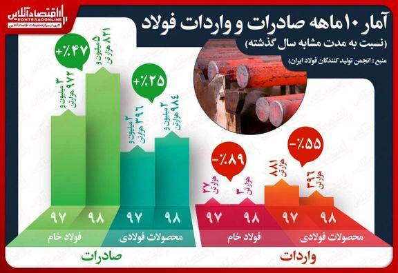 افزایش ۴۷درصدی صادرات فولاد خام و کاهش واردات فولاد