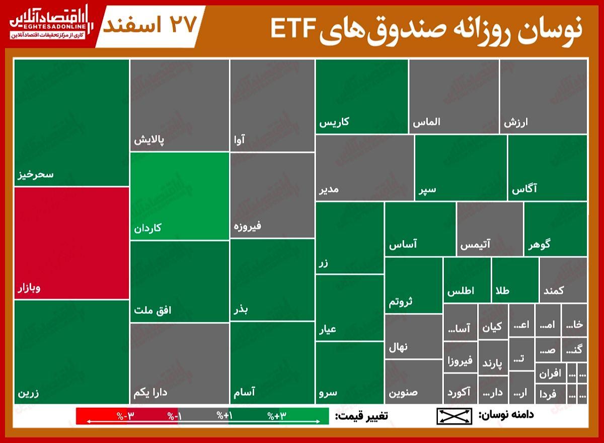 گزارش صندوقهایETF (۲۷اسفند)/ کمند گوی سبقت را از پالایش و دارا یکم ربود!