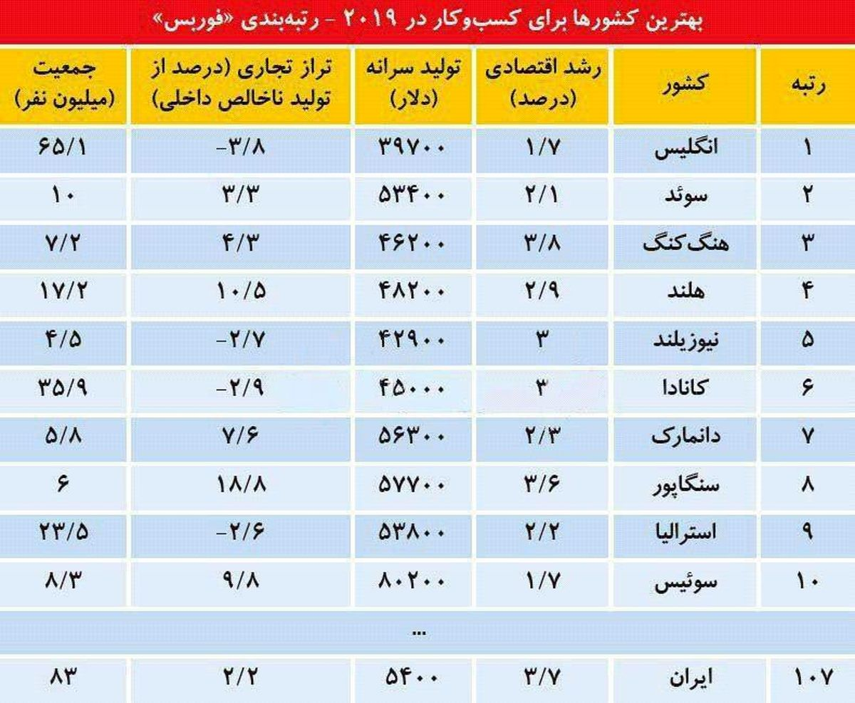 رتبه ایران در کسب و کار سال2019