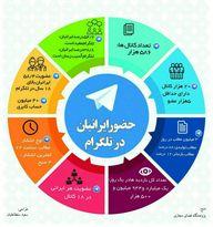 جزییات حضور ایرانیان در تلگرام +اینفوگرافیک