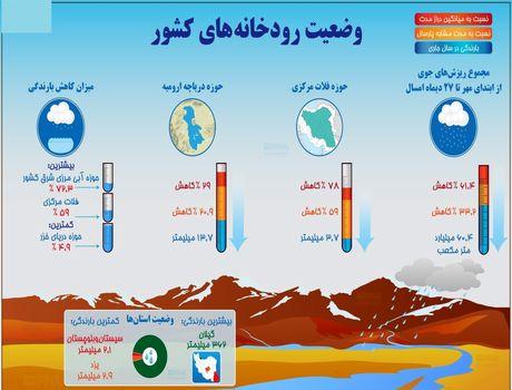 وضعیت رودخانههای کشور در خشکترین سال ۵دهه اخیر +اینفوگرافیک