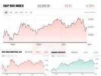 عقب نشینی بازارهای سهام پس از افزایشهای اخیر