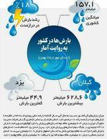 آخرین وضعیت بارشهای کشور