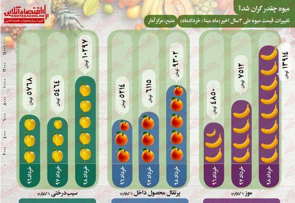 میوه چقدر گران شد؟