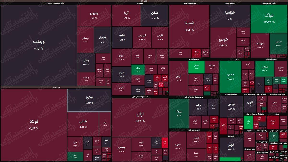 نقشه بورس (۲۲فروردین)/ افت ۶هزار واحدی شاخص کل