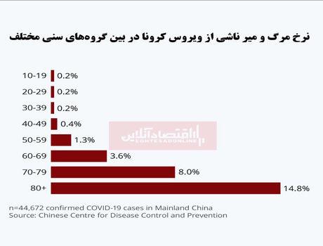 چه کسانی از ویروس کرونا میمیرند؟/ مرگ مردان بیشتر از زنان