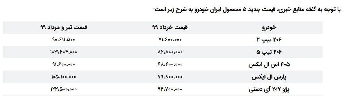 قیمت خودرو/ (ایران خودرو بعد از اخذ مجوز)