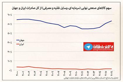 سهم کالاهای صنعتی نهایی از کل صادرات ایران و جهان +اینفوگرافیک