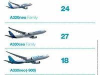 خرید هواپیما از بوئینگ و ایرباس با مجوز اوفک نهایی شد