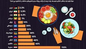 هزینه یک بشقاب غذا در مناطق مختلف جهان +اینفوگرافیک