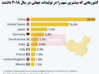 برترین تولیدکنندگان جهان کدام کشورها هستند؟/ چین در صدر لیست