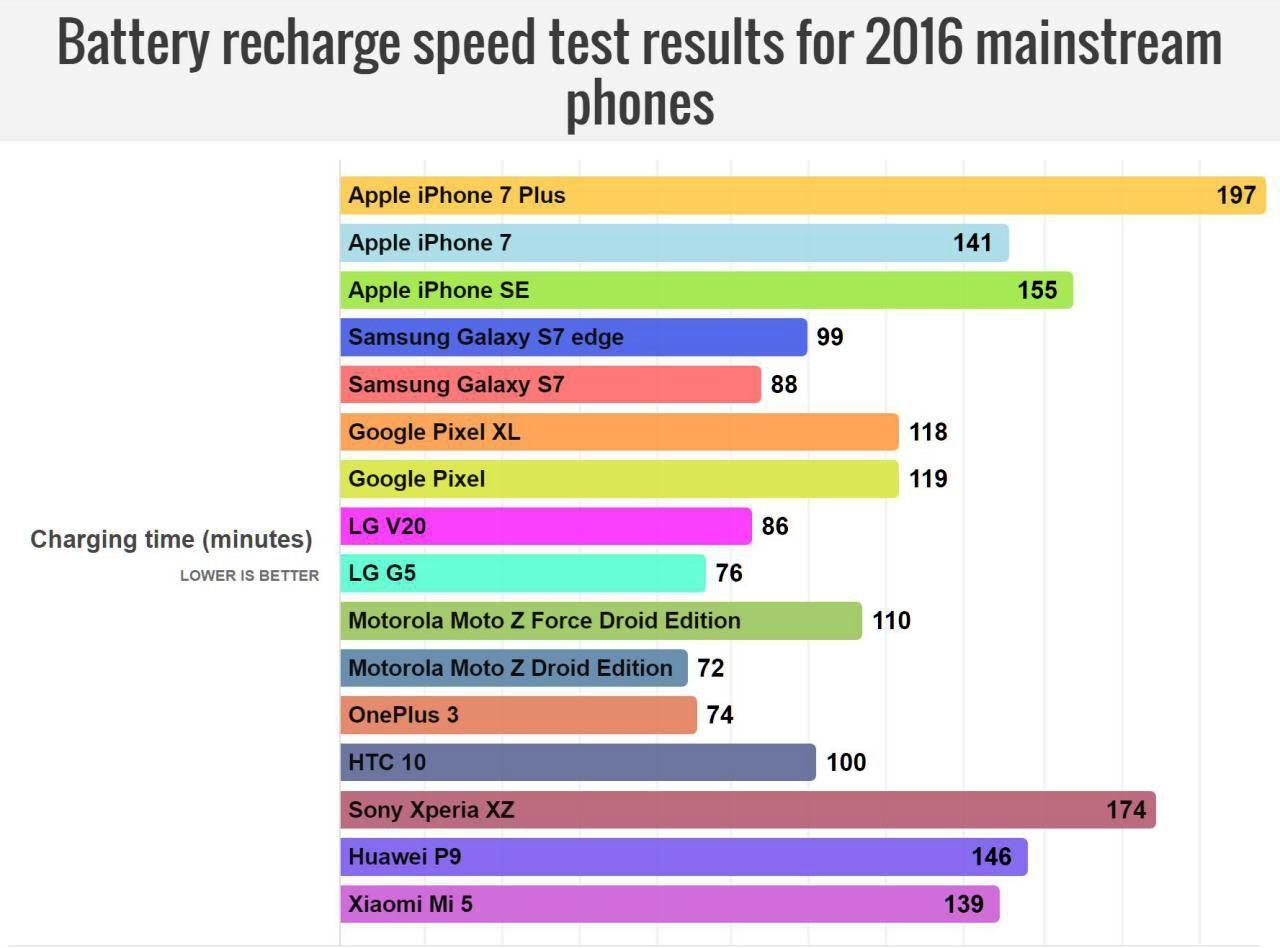 گوشیهای سال ۲۰۱۶ سریعتر شارژ
