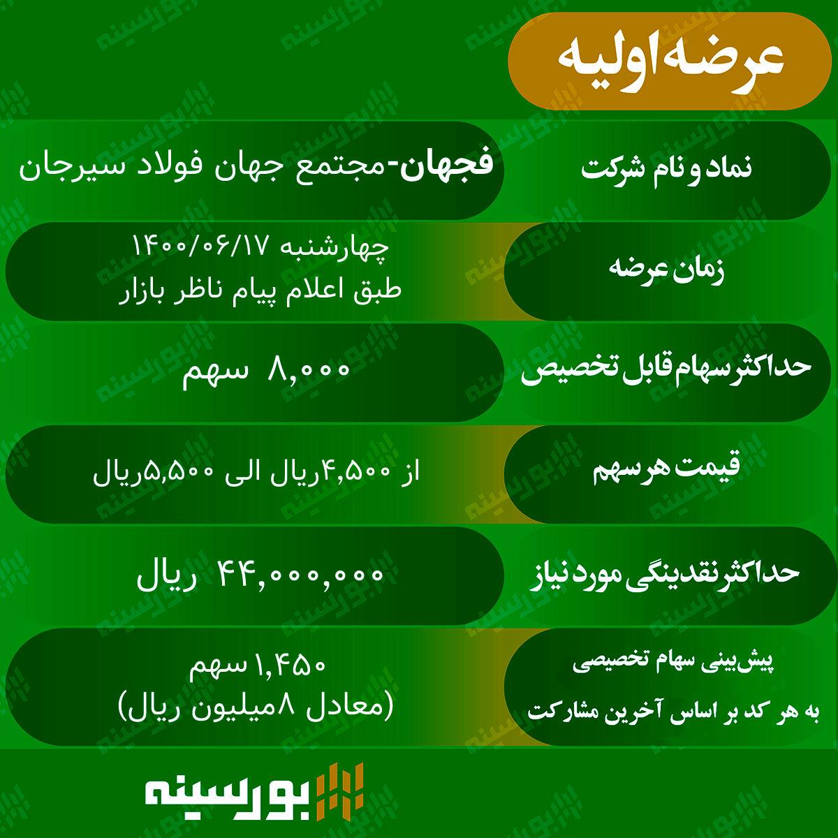 جزییات عرضه اولیه «فجهان» در فرابورس ایران