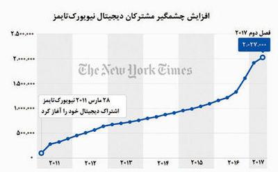 اشتراک دیجیتال نیویورکتایمز از مرز ۲میلیون گذشت