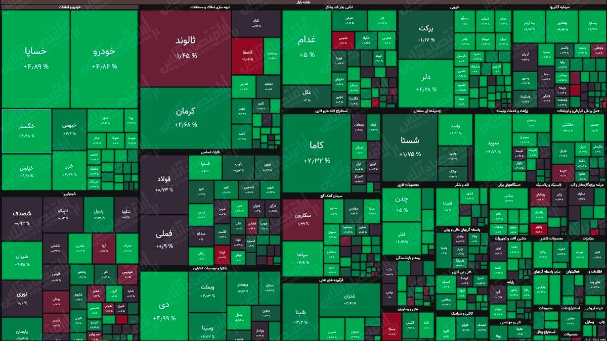 نقشه بورس (۶شهریور) / رشد ۱۳هزار واحدی شاخص کل