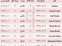 هزینه سفر به مارماریس در مهر ماه۹۶ +جدول