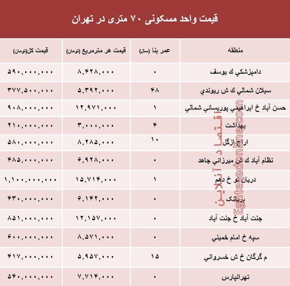 مظنه واحدهای ۷۰ متری در تهران؟ +جدول