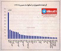 تعداد دانشجویان کشور در سطح استانها +اینفوگرافیک