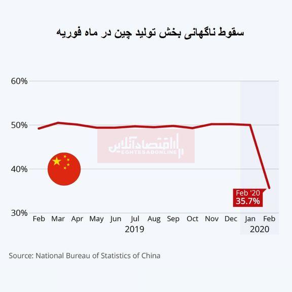سقوط ناگهانی بخش تولید چین به دنبال شیوع ویروس کرونا