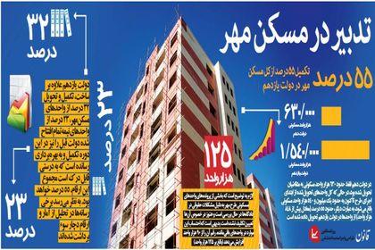 تدبیر در مسکن مهر +اینفوگرافیک