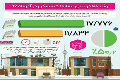 تعداد معاملات مسکن تهران در آذرماه۹۶ +اینفوگرافیک