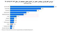 کدام کشور بیشترین کارگر مهاجر ماهر را دارد؟/ تنزل رتبه آمریکا به دلیل کاهش چشمگیر ویزای دانشجویی