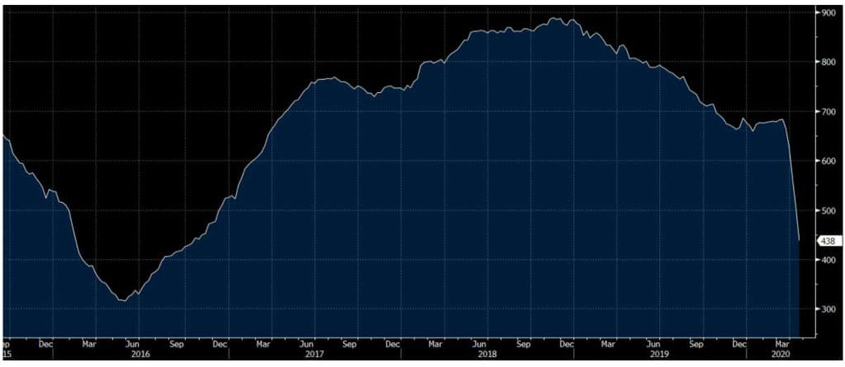 شیلها یک به یک تعطیل میشوند/ افت تولید نفت آمریکا به ١١میلیون بشکه در روز