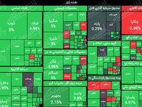 رشد ۴۵هزار واحدی شاخص کل تا نیمه معاملات بازار/ ارزش معاملات بورس و فرابورس به بیش از ۹هزار میلیارد تومان رسید