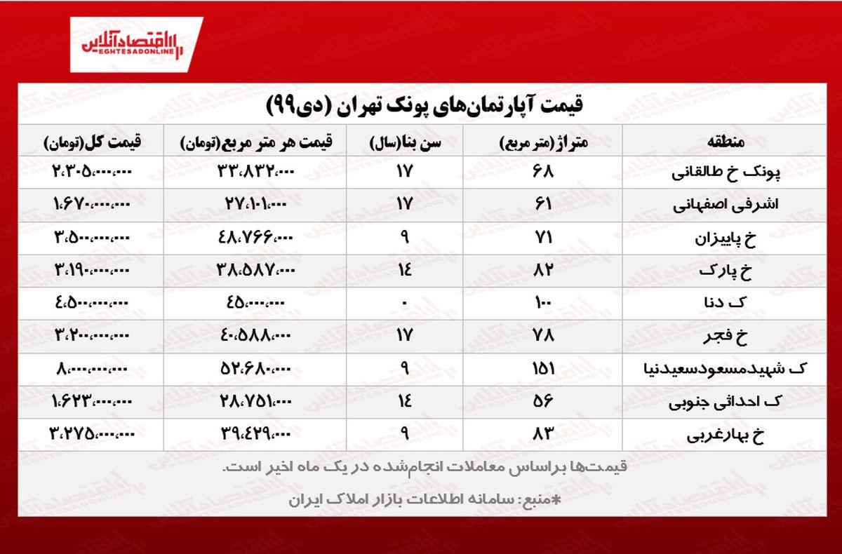 قیمت مسکن در پونک تهران