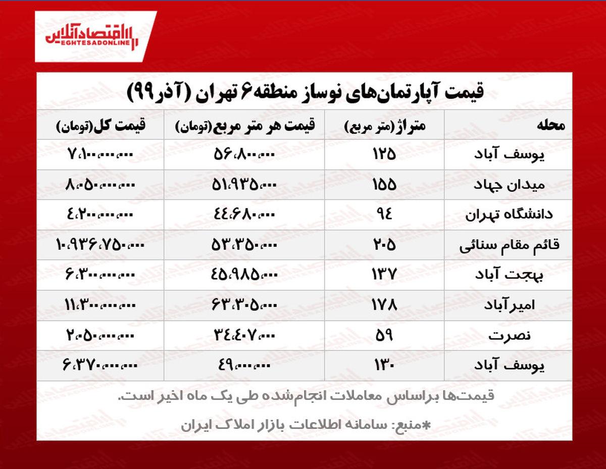 قیمت آپارتمان نوساز در قلب تهران