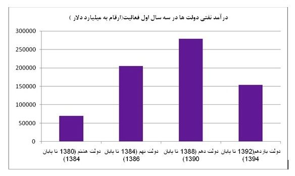 درآمد نفتی دولت روحانی