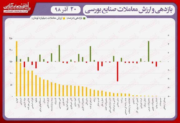 نقشه بازدهی و ارزش معاملات صنایع بورسی در انتهای داد و ستدهای روز جاری/ شاخص در کانال ۳۳۹هزار واحد باقی ماند
