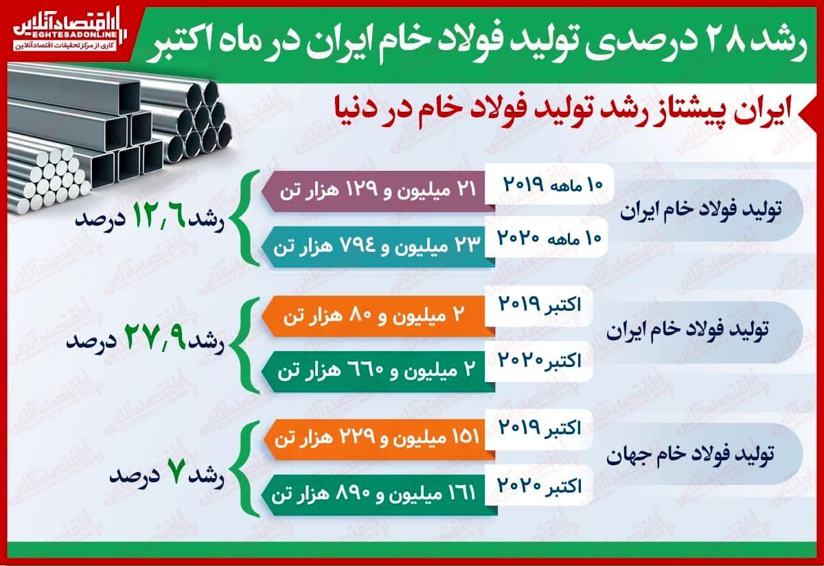 ایران پیشتاز رشد تولید فولاد خام در دنیا
