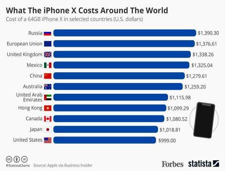 آیفون X در کشورهای مختلف چه قیمتی دارد؟ +اینفوگرافیک