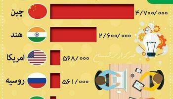ایران پنجمین کشور از نظر تعداد فارغالتحصیلان در رشتههای مهندسی و ریاضی +اینفوگرافیک
