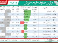 صف خریدهای امروز بورس تهران (۱۳۹۹/۵/۱۵)