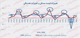 روند تغییرات قیمت مسکن و نقدینگی در تهران