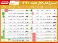 مقایسه صندوقهای سرمایهگذاری قابل معامله/ حباب صندوقهای طلایی همچنان پابرجاست