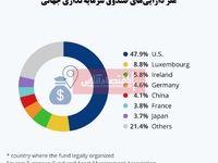 بیشترین دارایی صندوقهای سرمایهگذاری در کدام کشور است؟/ صعود جایگاه چین به دنبال افزایش جذب سرمایههای خارجی