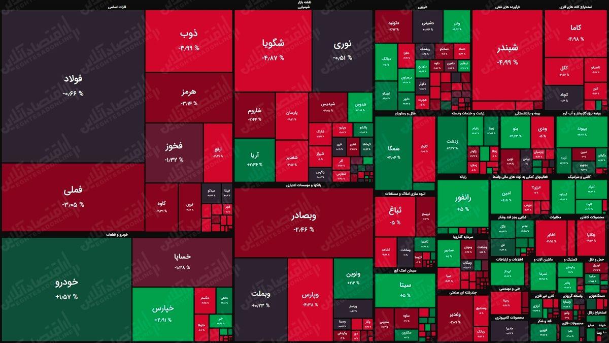 نقشه بورس امروز بر اساس ارزش معاملات/ بهبود نسبی تقاضا در دقایق اولیه بازار