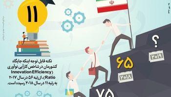 جهش ۱۰ پلهای ایران در رتبهبندی جهانی نوآوری +اینفوگرافیک