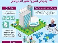افتتاح مهمترین پروژه دانشگاهی و درمانی کشور با حضور رییسجمهور در شیراز +اینفوگرافیک