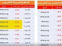 بررسی دلایل هیجان بالا و نوسان پردامنه بورس تهران